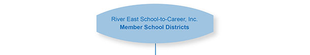 Member School Districts